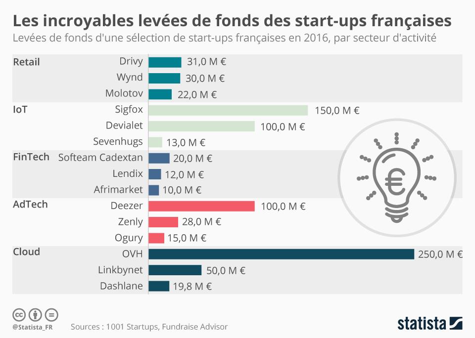 Infographie: Les incroyables levées de fonds des start-ups françaises | Statista