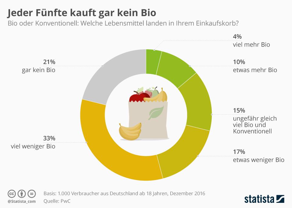 Infografik: Jeder Fünfte kauft gar kein Bio | Statista