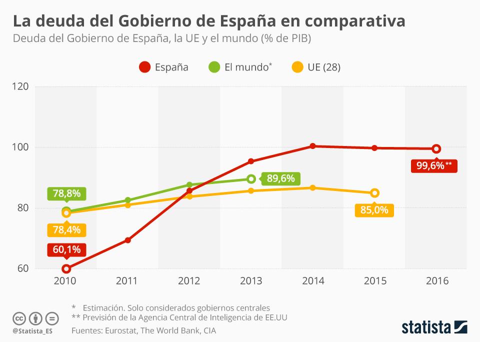 Infografía: La deuda pública en perspectiva | Statista