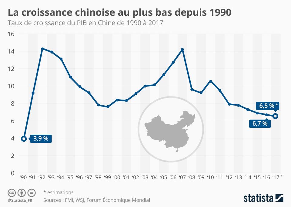 Infographie: La croissance chinoise au plus bas depuis 1990   Statista