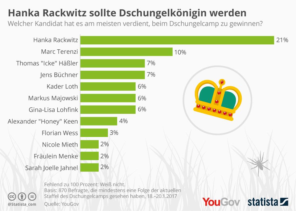 Infografik: Hanka Rackwitz sollte Dschungelkönigin werden | Statista