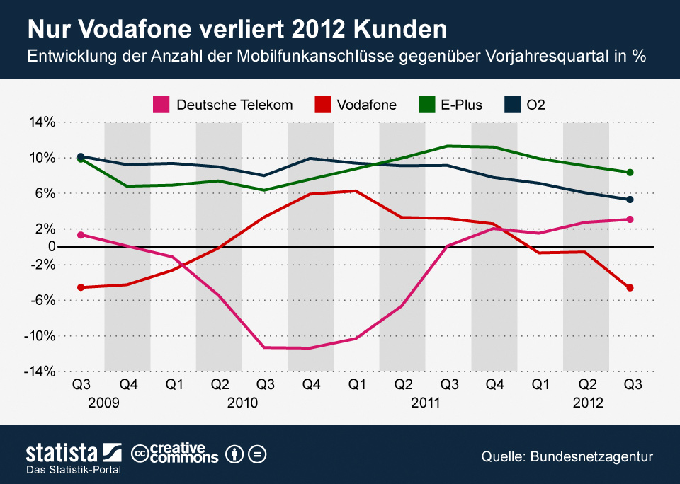 Infografik: Nur Vodafone verliert 2012 Kunden | Statista