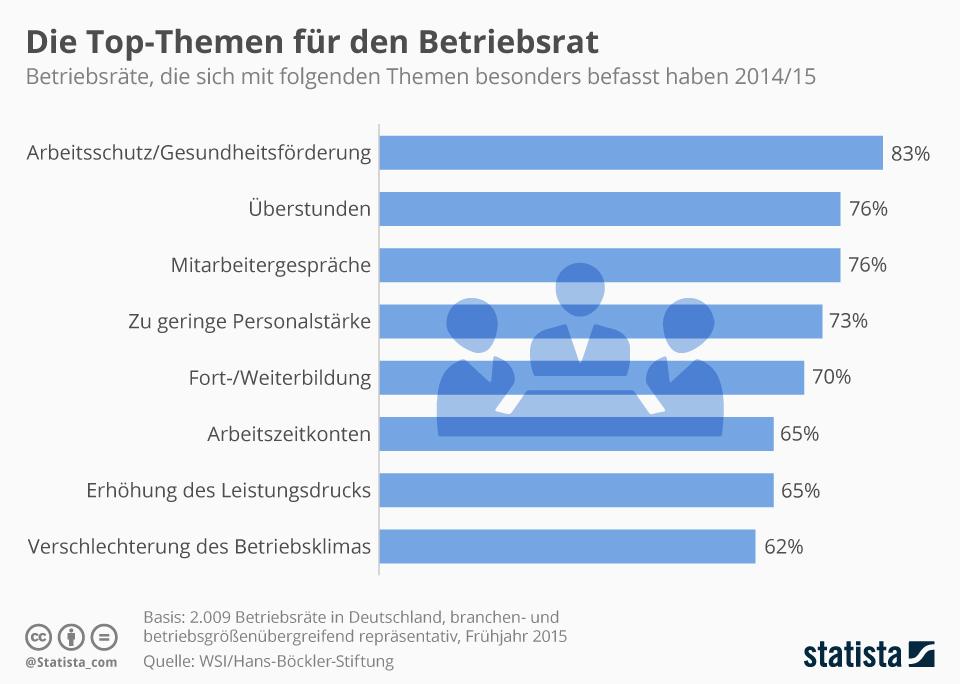 Infografik: Die Top-Themen für den Betriebsrat | Statista