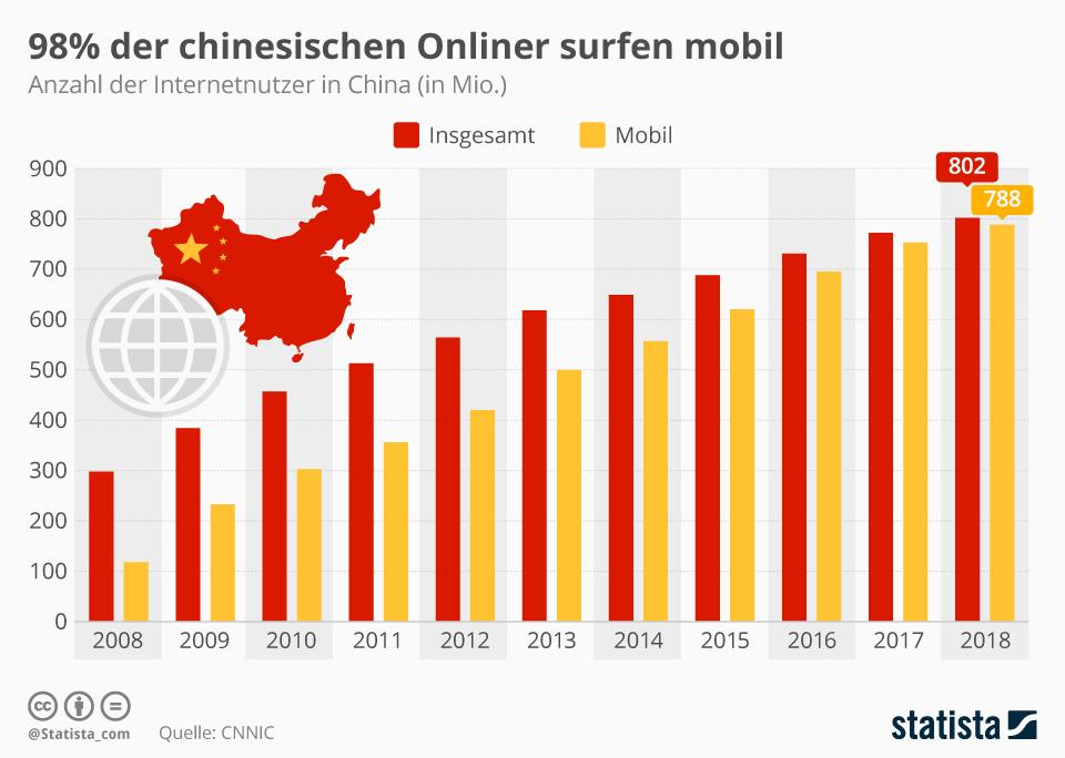 Infografik: 98% der chinesischen Onliner surfen mobil   Statista