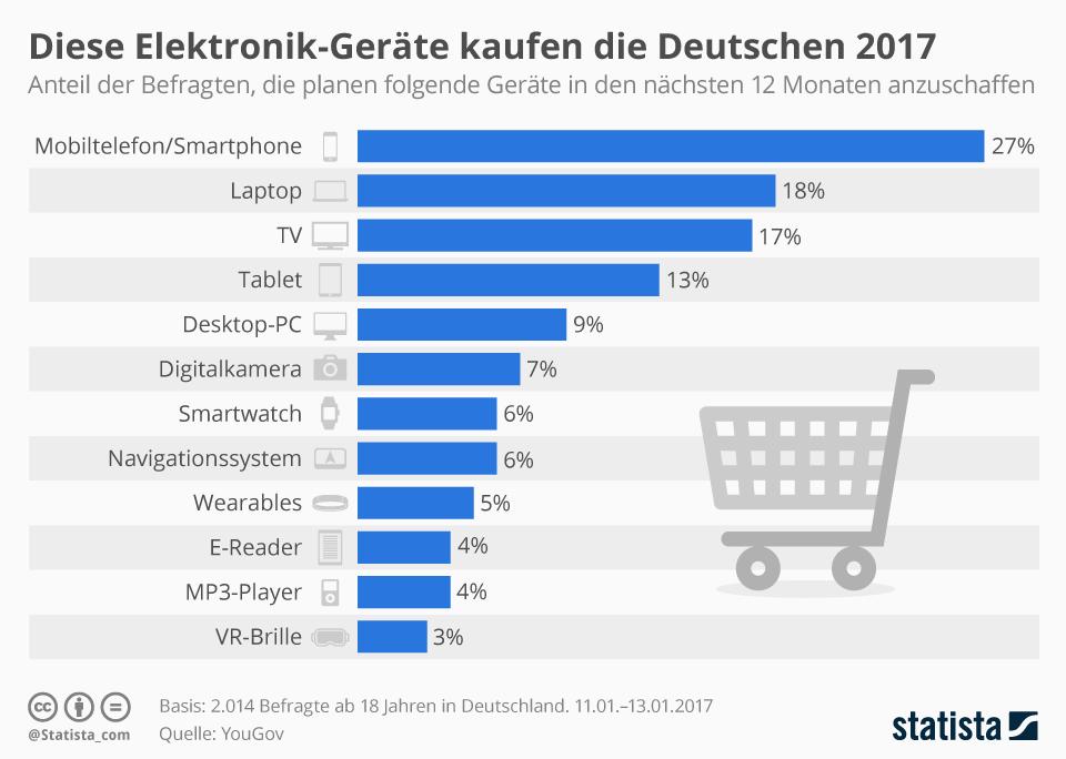 Infografik: Diese Elektronik-Geräten kaufen die Deutschen 2017 | Statista