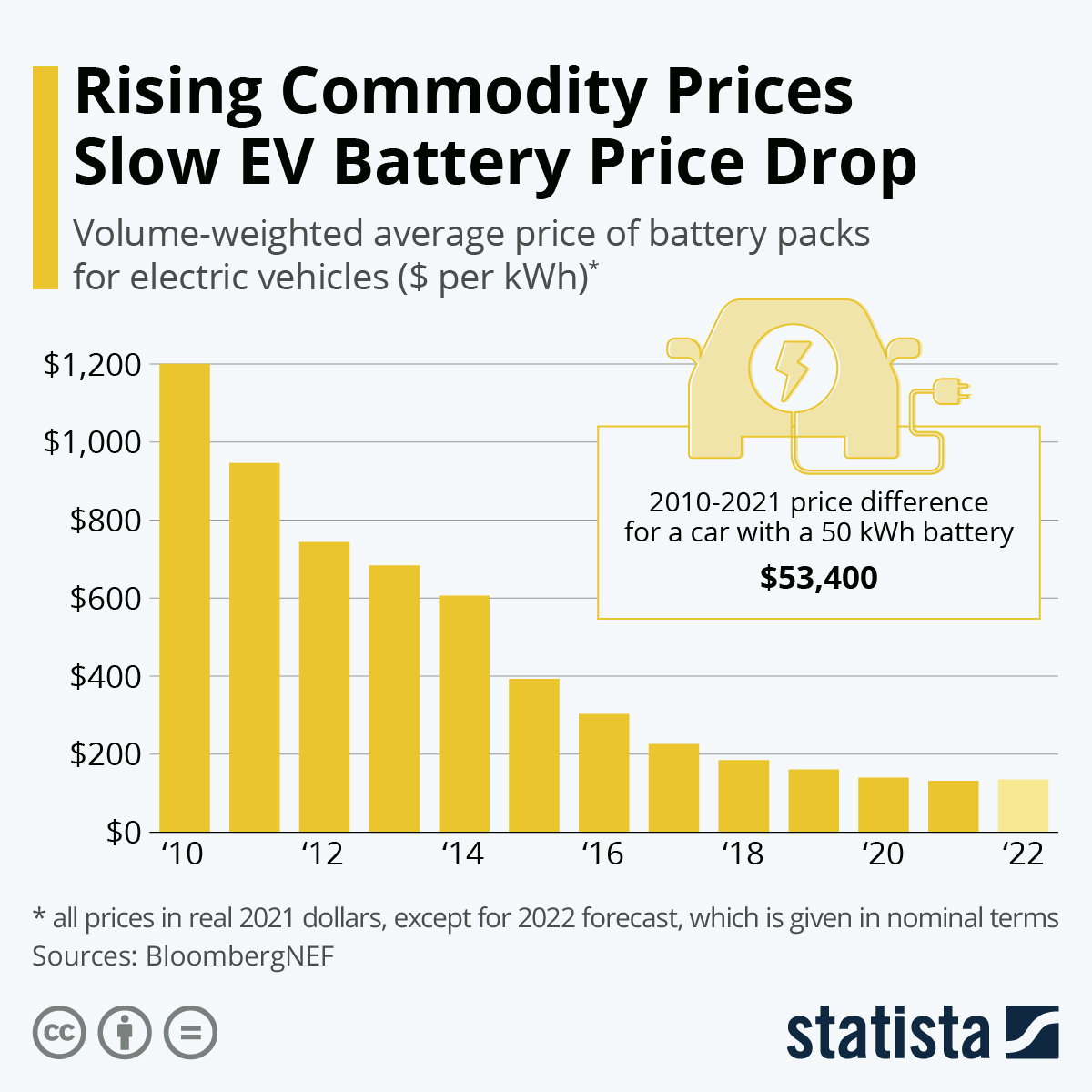 Infographic: Can Falling Battery Prices Push Electric Cars? | Statista