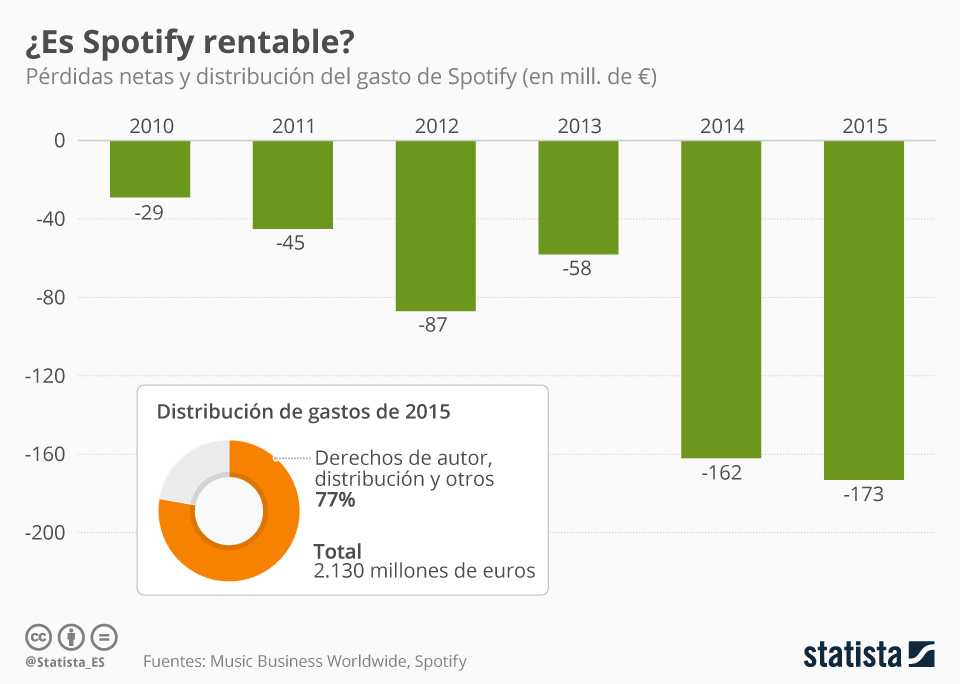 Infografía: ¿Llegará a ser Spotify una compañía rentable?  | Statista