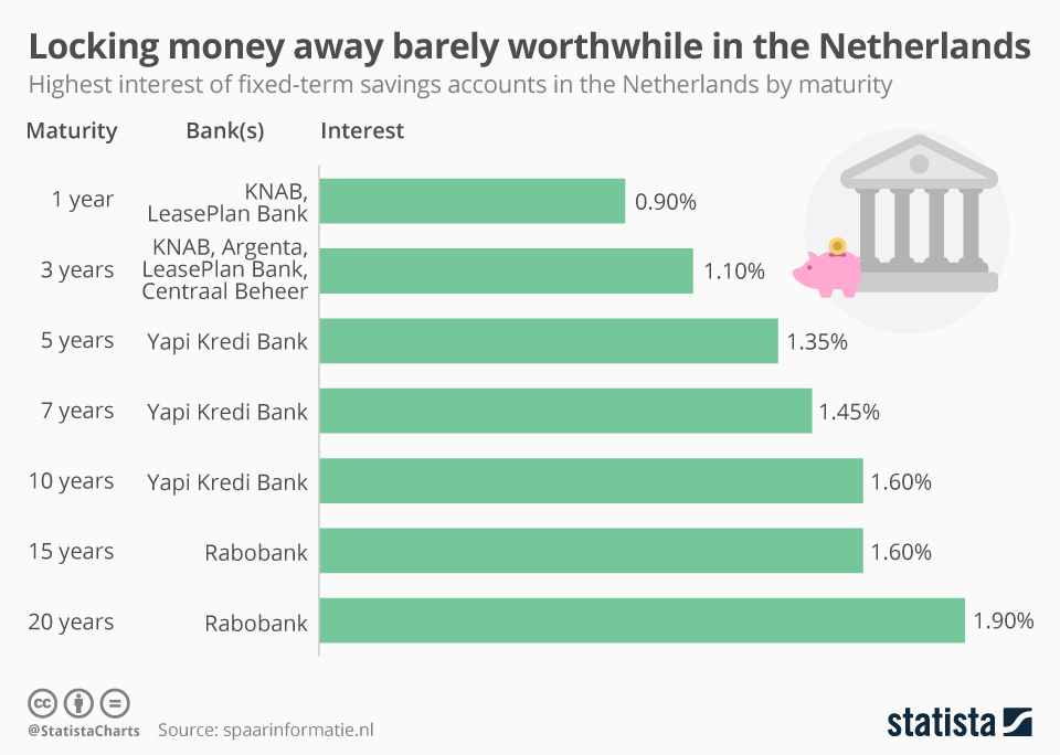 Infographic: Locking money away barely worthwhile in the Netherlands | Statista