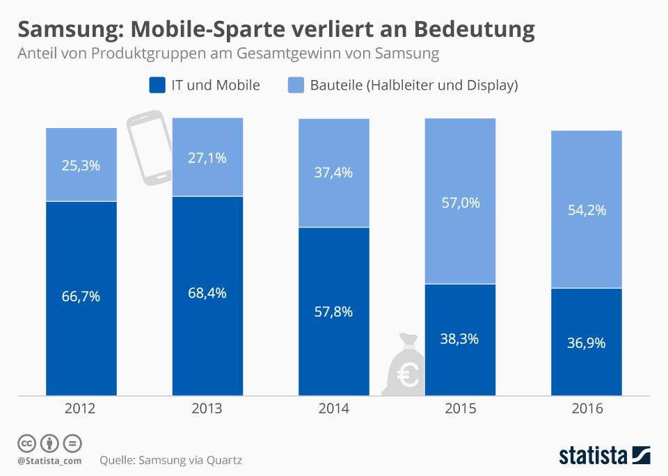Infografik: Mobile-Sparte verliert an Bedeutung | Statista