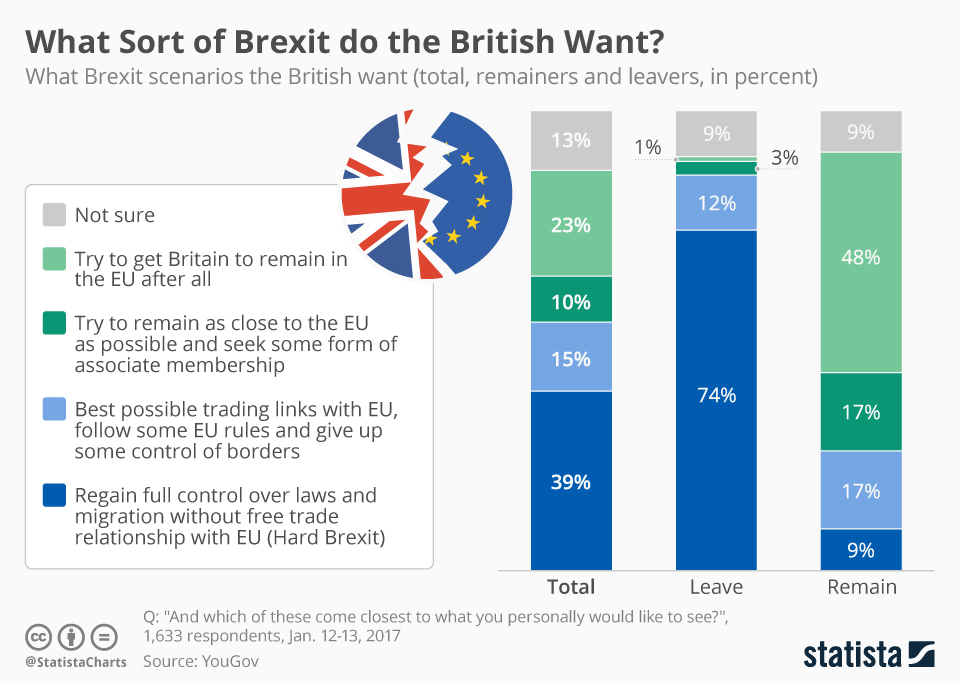Infographic: Leavers Want the Hard Version | Statista