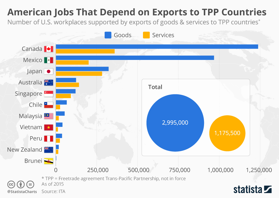 Infographic: U.S. Jobs That Are Supported by Exports to Trans-Pacific Partnership Countries   | Statista
