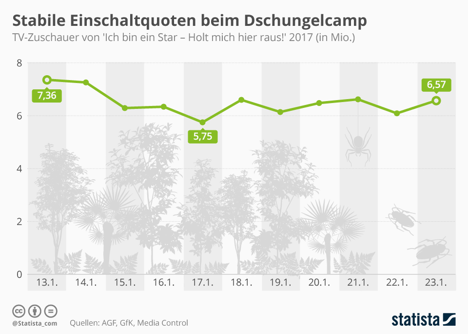 Infografik: Stabile Einschaltquoten beim Dschungelcamp | Statista