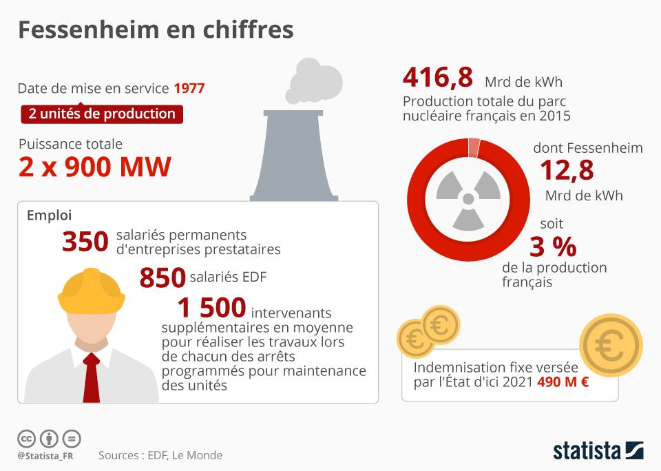 Infographie: Fessenheim en chiffres | Statista