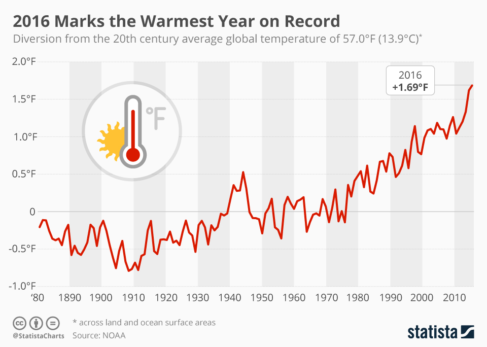 Infographic: 2016 Marks the Warmest Year on Record | Statista
