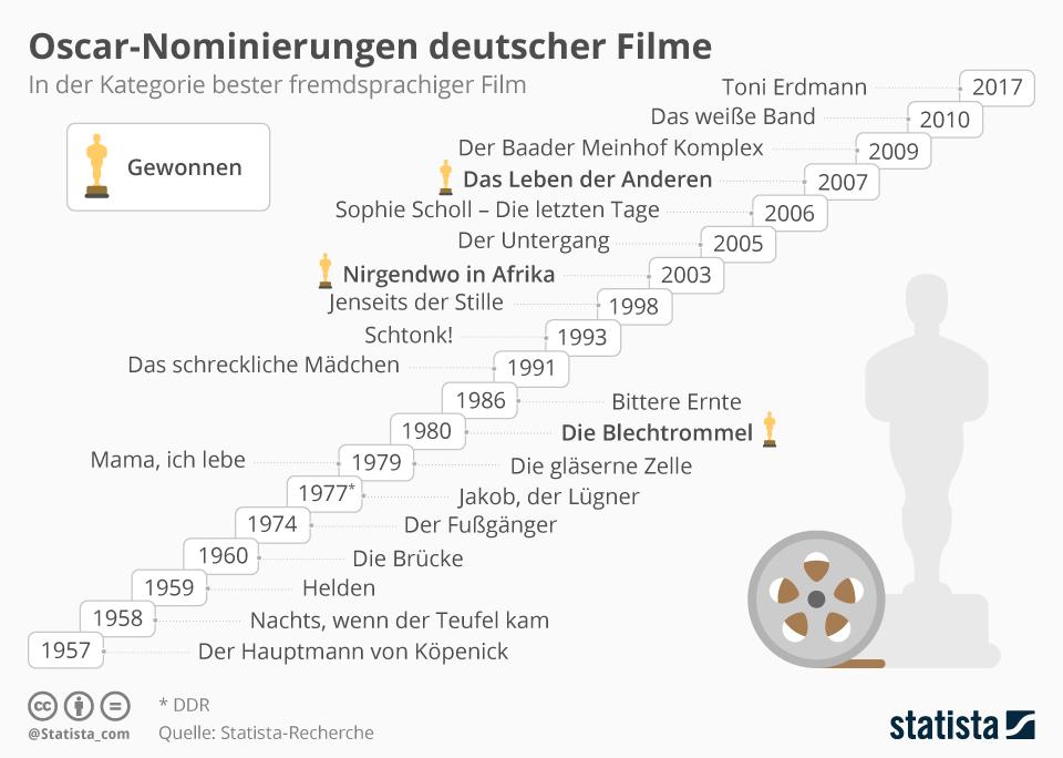 Infografik: Oscar-Nominierungen deutscher Filme | Statista