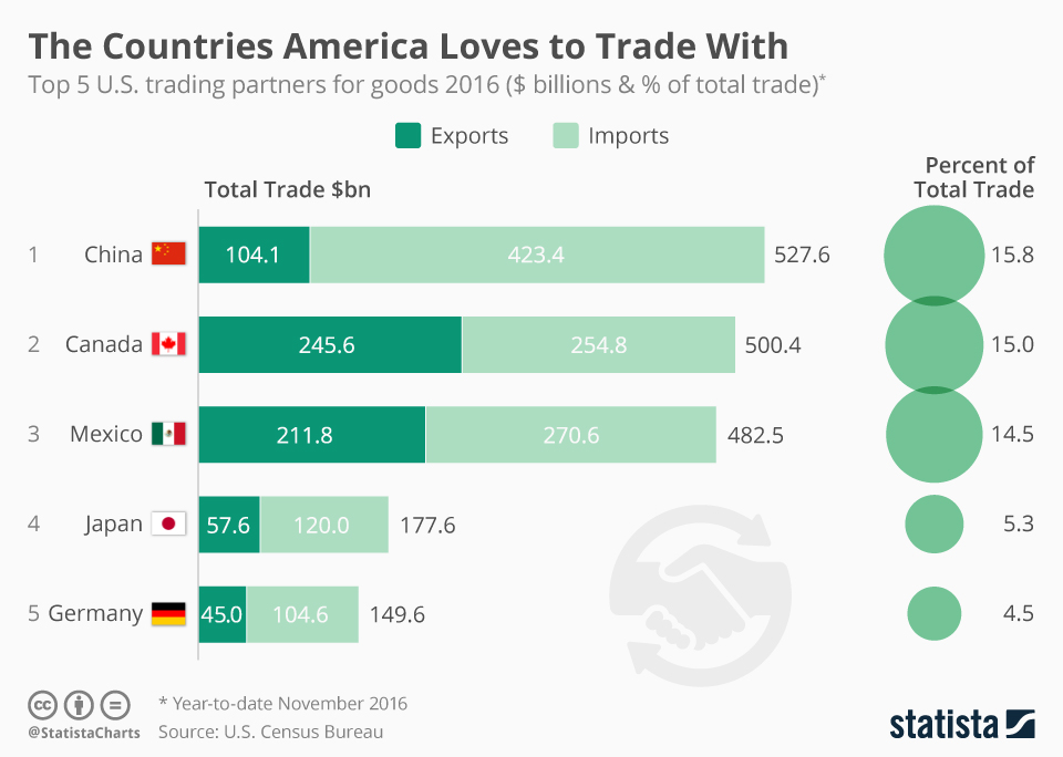 Infographic: Most Important Trading Partners of the United States   Statista