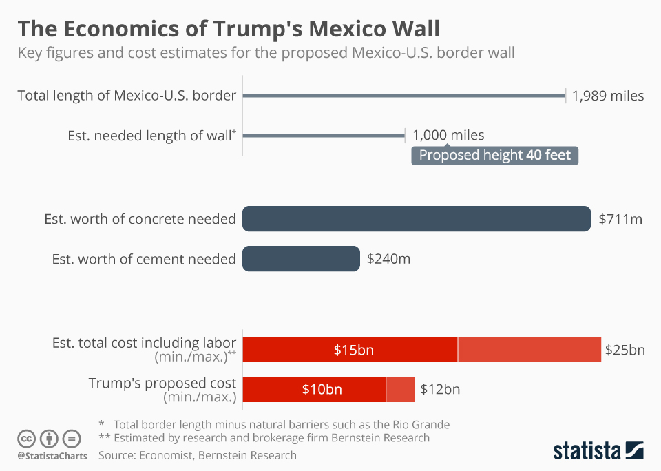 Infographic: The Economics of Trump's Mexico Wall | Statista