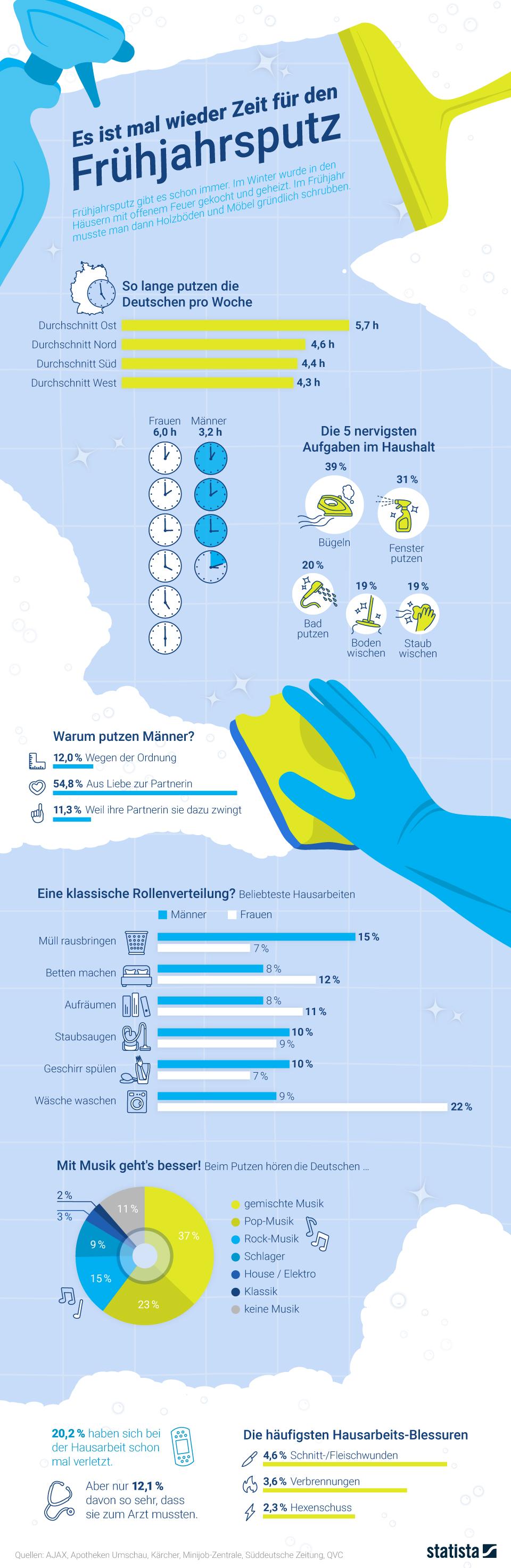 Infografik: Frühjahrsputz | Statista