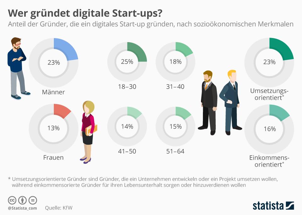 Infografik: Digitale Gründer sind meist jung, männlich und umsetzungsorientiert | Statista