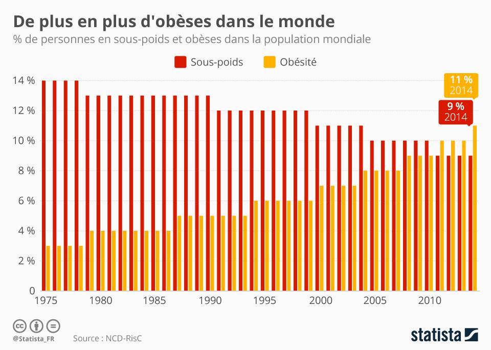 Infographie: De plus en plus d'obèses dans le monde | Statista