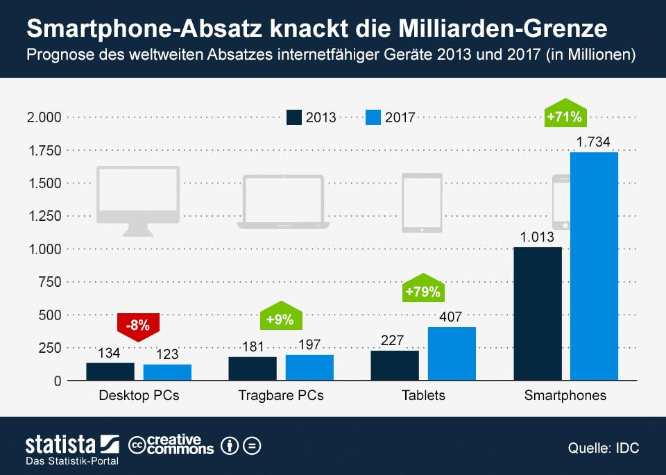 Infografik: Smartphone-Absatz knackt die Milliarden-Grenze | Statista