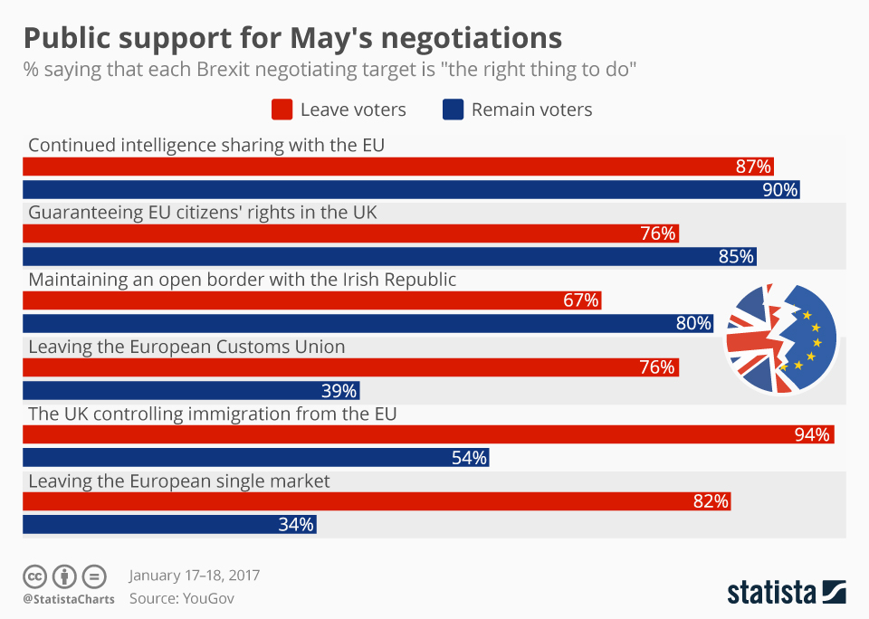 Infographic: Public support for May's negotiations | Statista