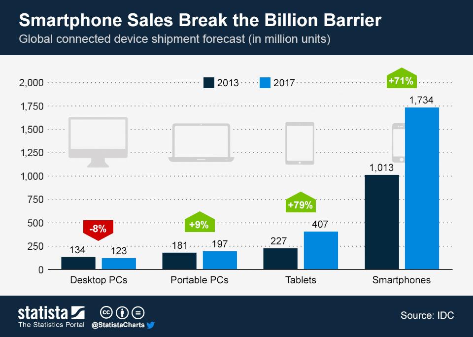Infographic: Smartphone Sales Break the Billion Barrier | Statista