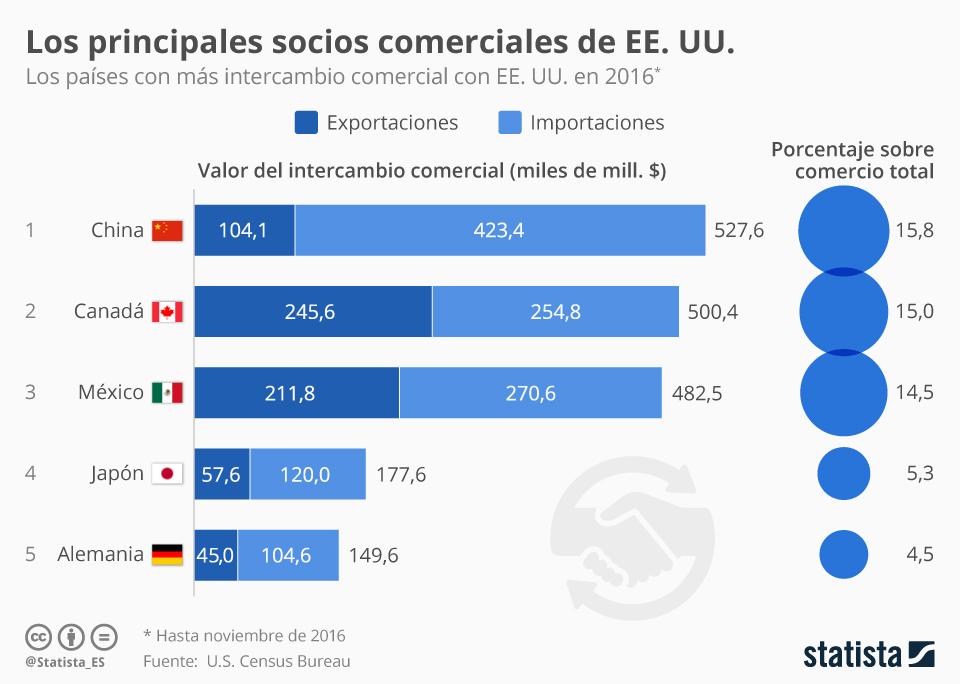 Infografía: China, principal socio comercial de EE. UU.   Statista