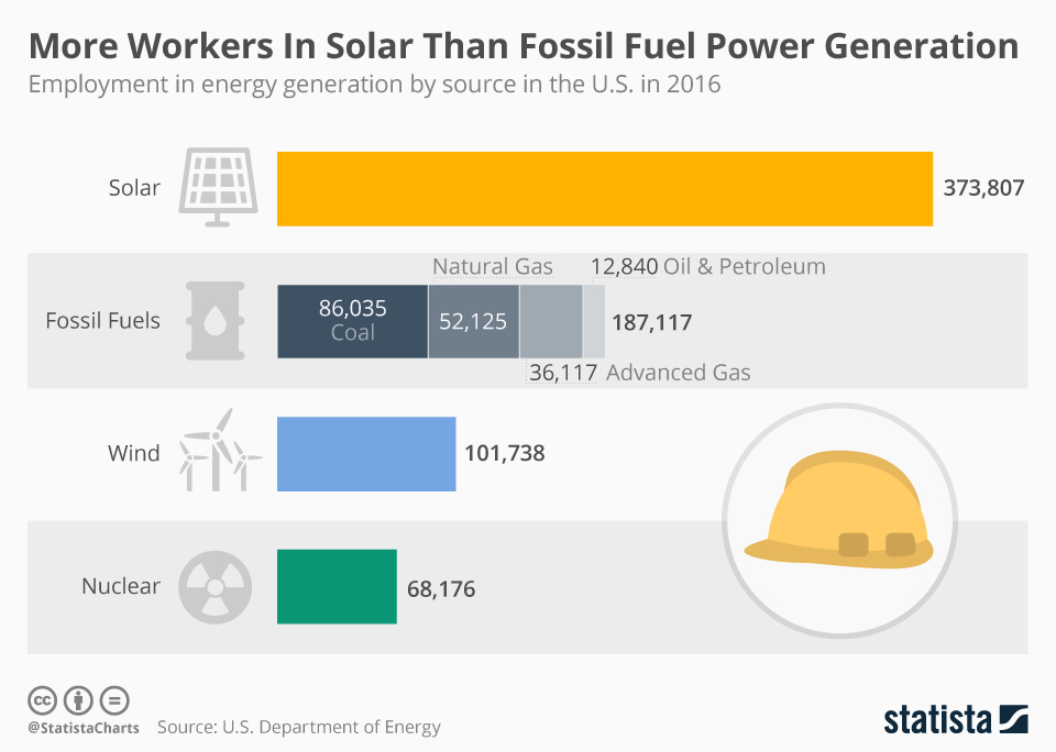 Infographic: More Workers In Solar Than Fossil Fuel Power Generation  | Statista