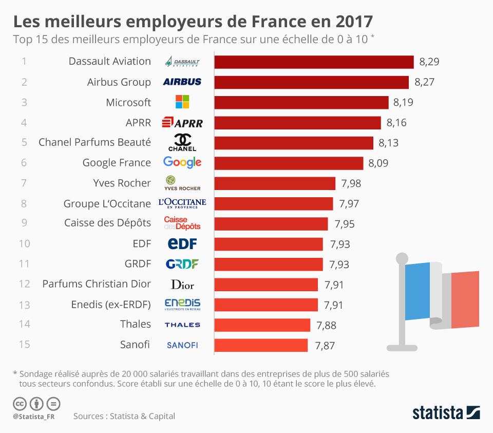 Infographie: Les meilleurs employeurs de France en 2017 | Statista