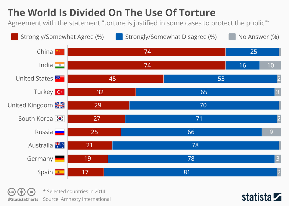 Infographic: The World Is Divided On The Use Of Torture  | Statista