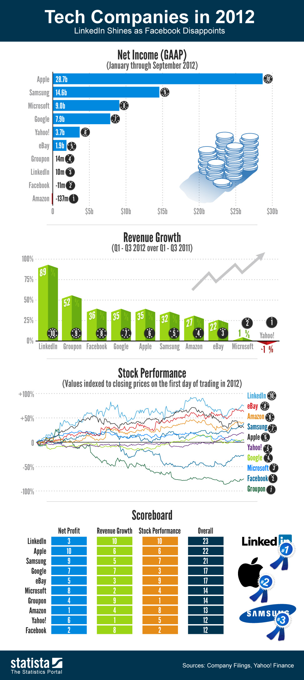 Infographic: Tech Companies in 2012 - Scoresheet | Statista