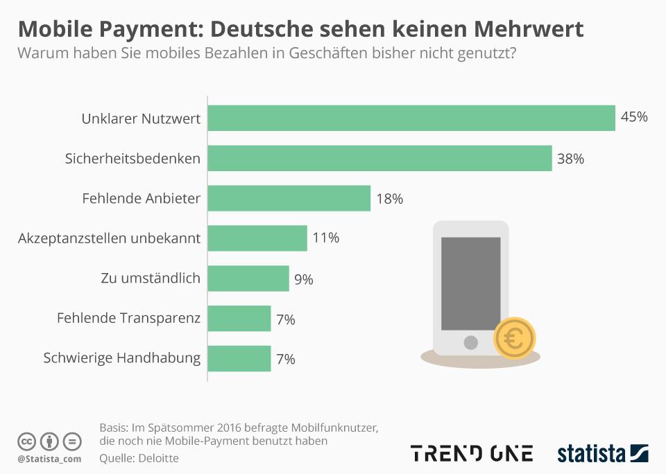 Infografik: Deutsche sehen keinen Mehrwert | Statista