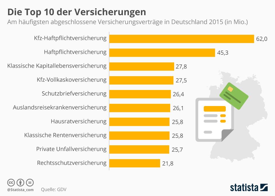 Infografik: Die beliebtesten Versicherungen in Deutschland | Statista