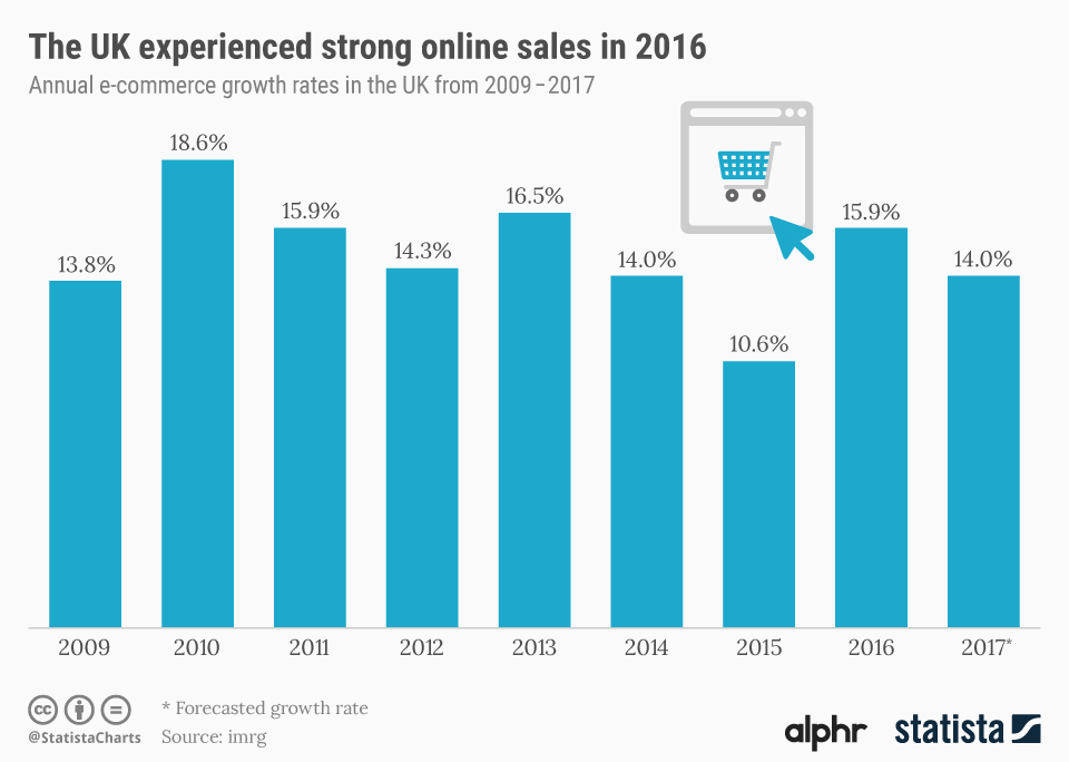 Infographic: The UK experienced strong online sales in 2016  | Statista