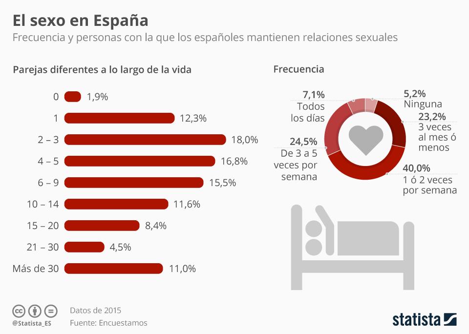 Infografía: Radiografía del sexo en España | Statista