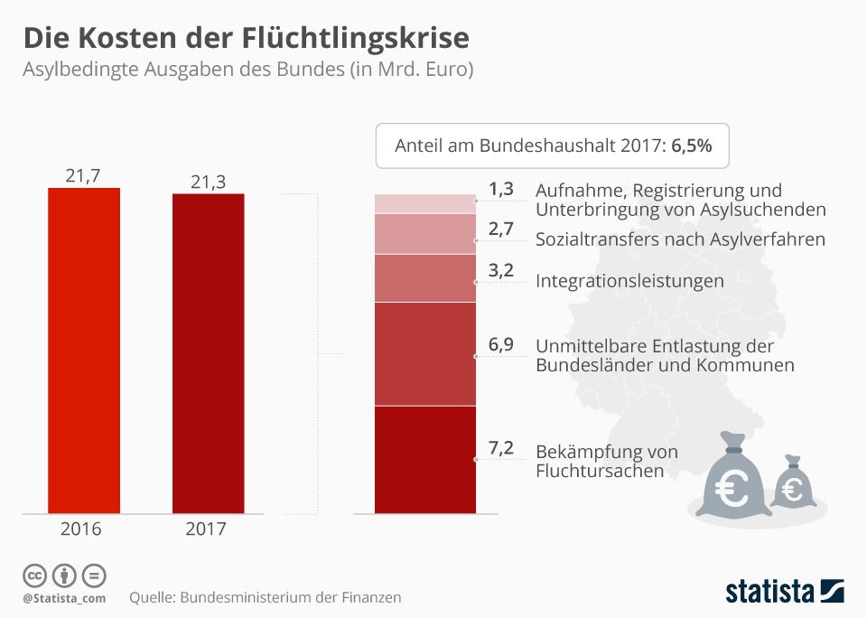 Infografik: Die Kosten der Flüchtlingskrise   Statista