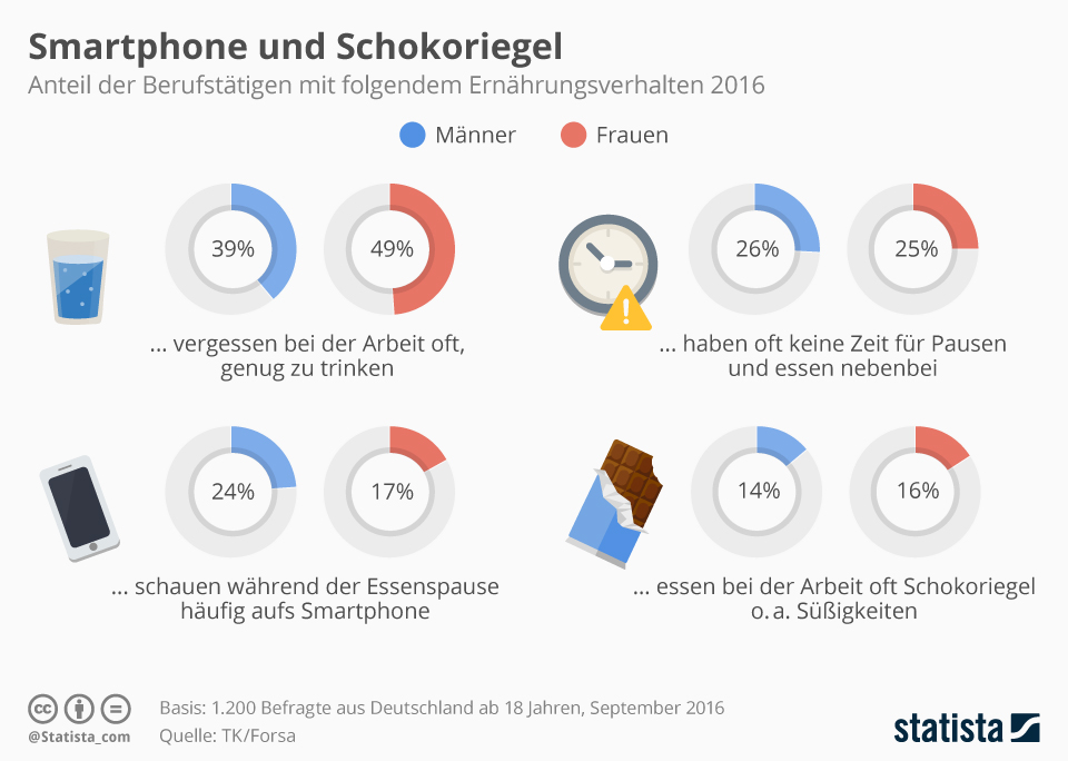Infografik: Smartphone und Schokoriegel | Statista