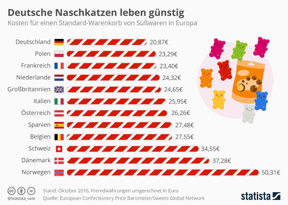 Infografik: Deutsche Naschkatzen leben günstig | Statista