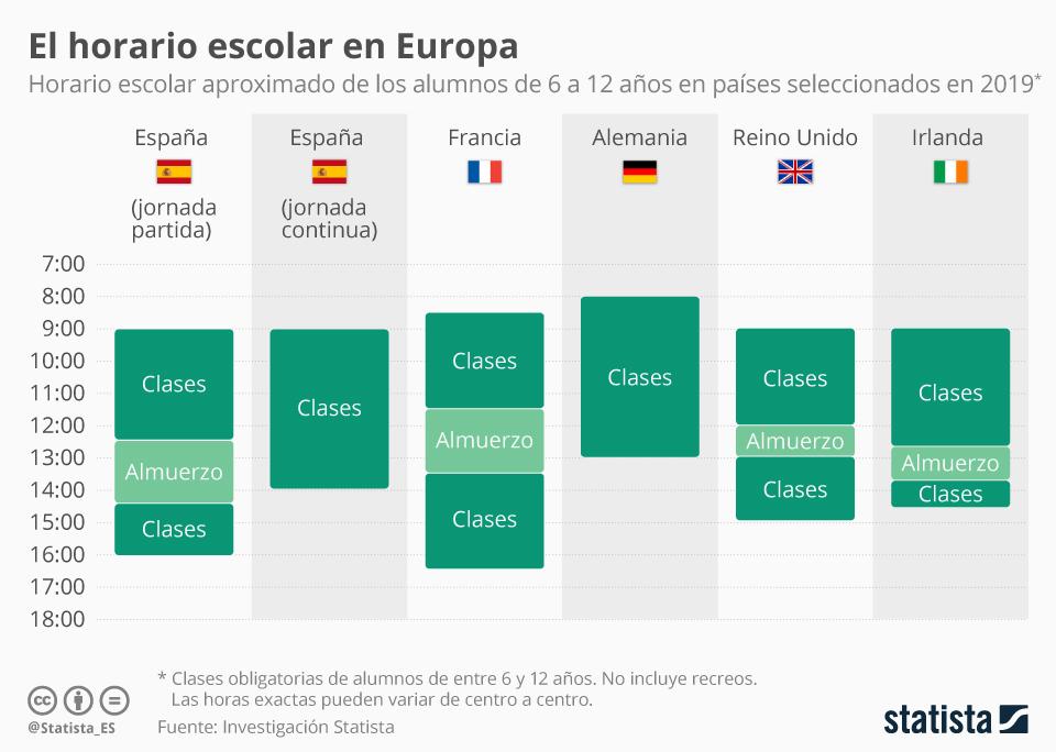 Infografía: Los horarios escolares en Europa | Statista