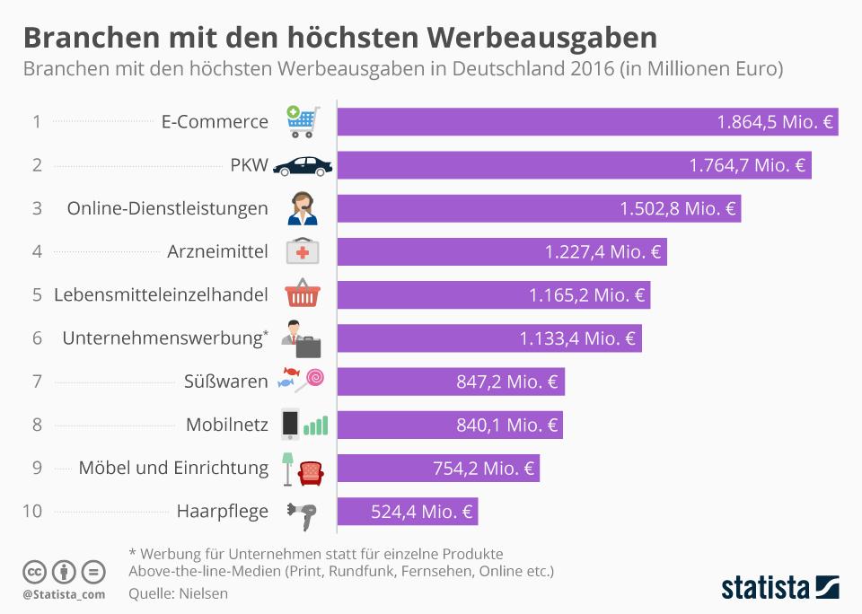 Infografik: Branchen mit den höchsten Werbeausgaben in Deutschland   Statista