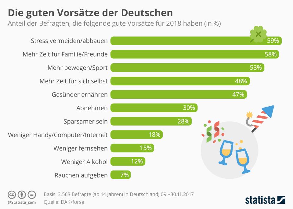 Infografik: Die guten Vorsätze der Deutschen | Statista