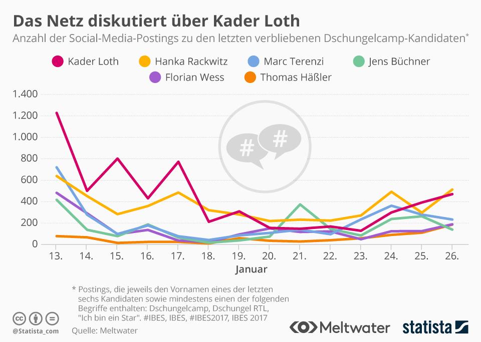 Infografik: Das Netz diskutiert über Kader Loth | Statista