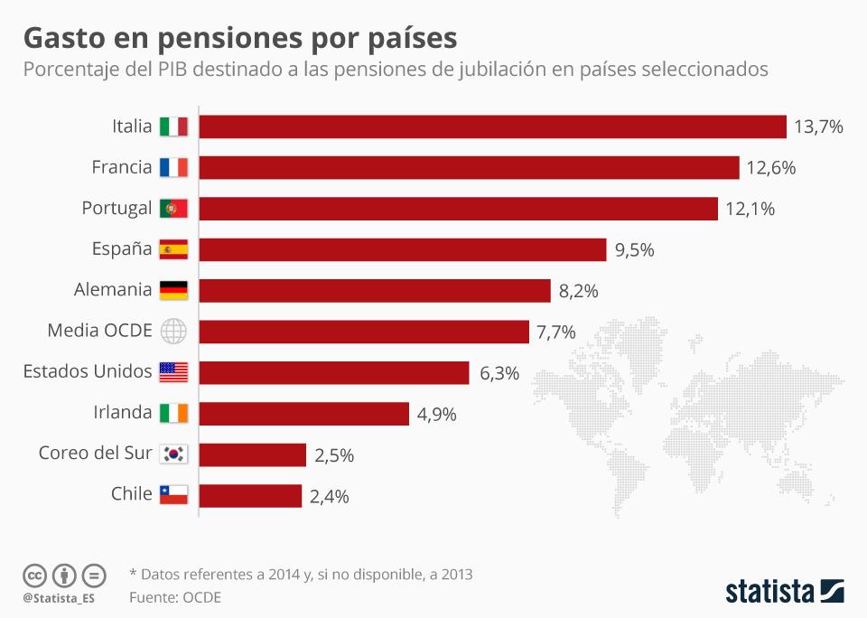 Infografía: Las pensiones en España en perspectiva  | Statista