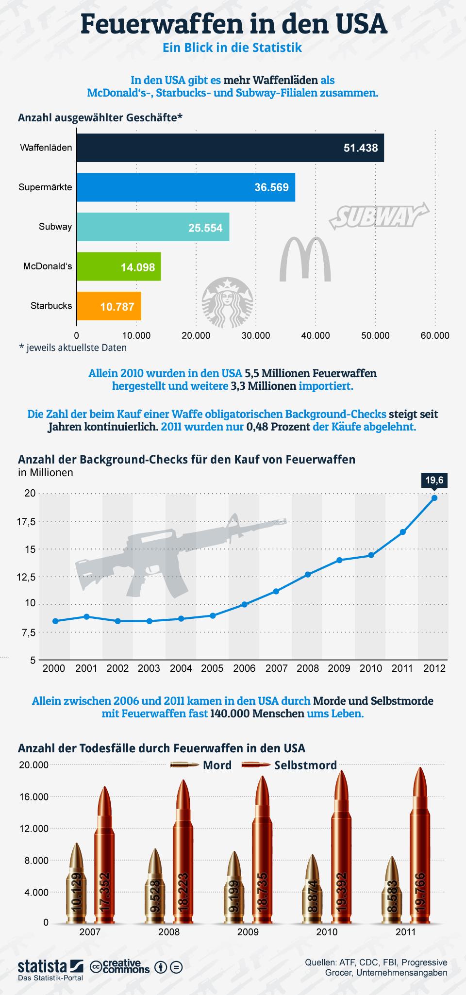 Infografik: Feuerwaffen in den USA | Statista