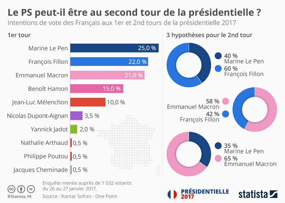 Infographie: Le PS peut-il être au second tour de la présidentielle ?    Statista