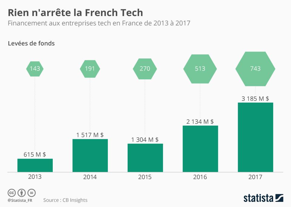 Infographie: Rien n'arrête la French Tech | Statista