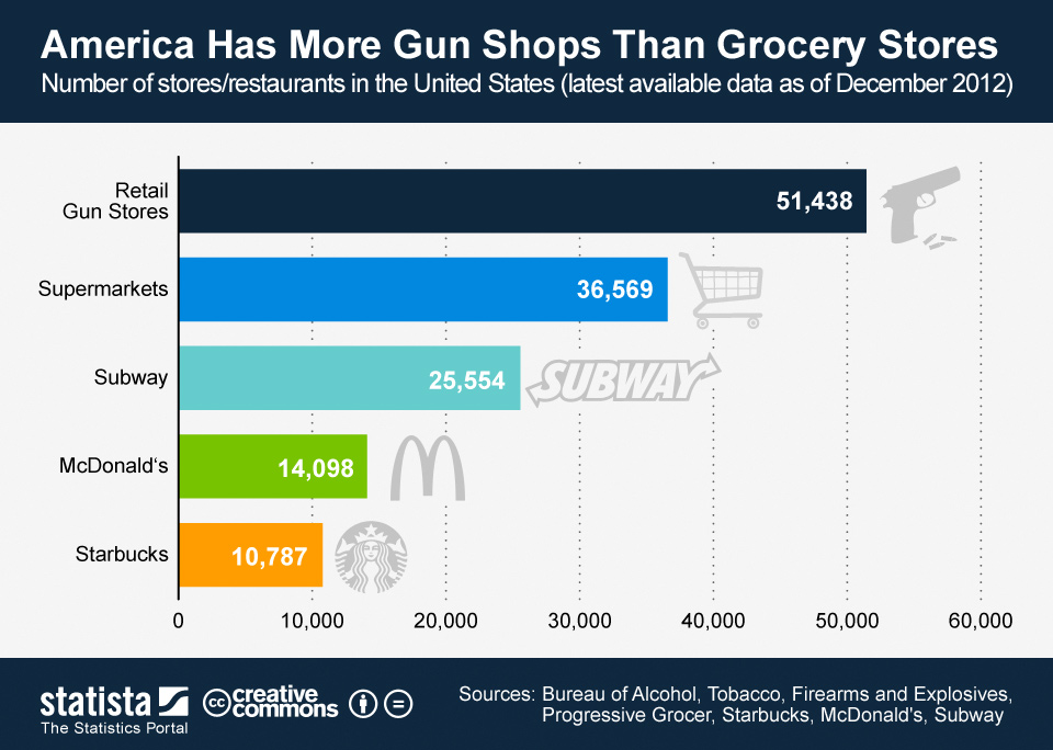 Infographic: America Has More Gun Shops Than Grocery Stores | Statista