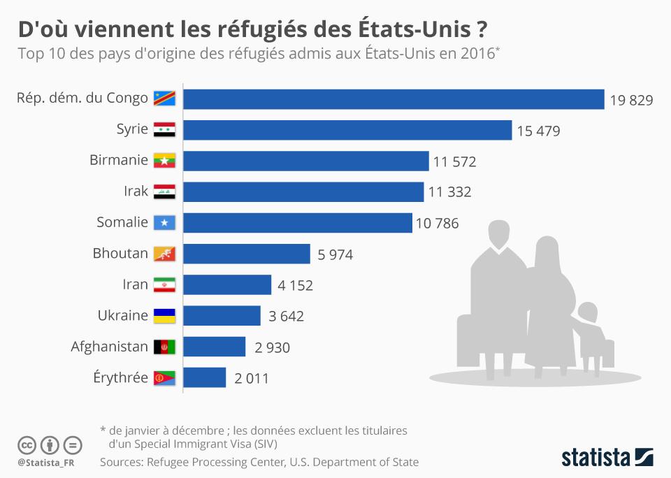 Infographie: D'où viennent les réfugiés des États-Unis ? | Statista