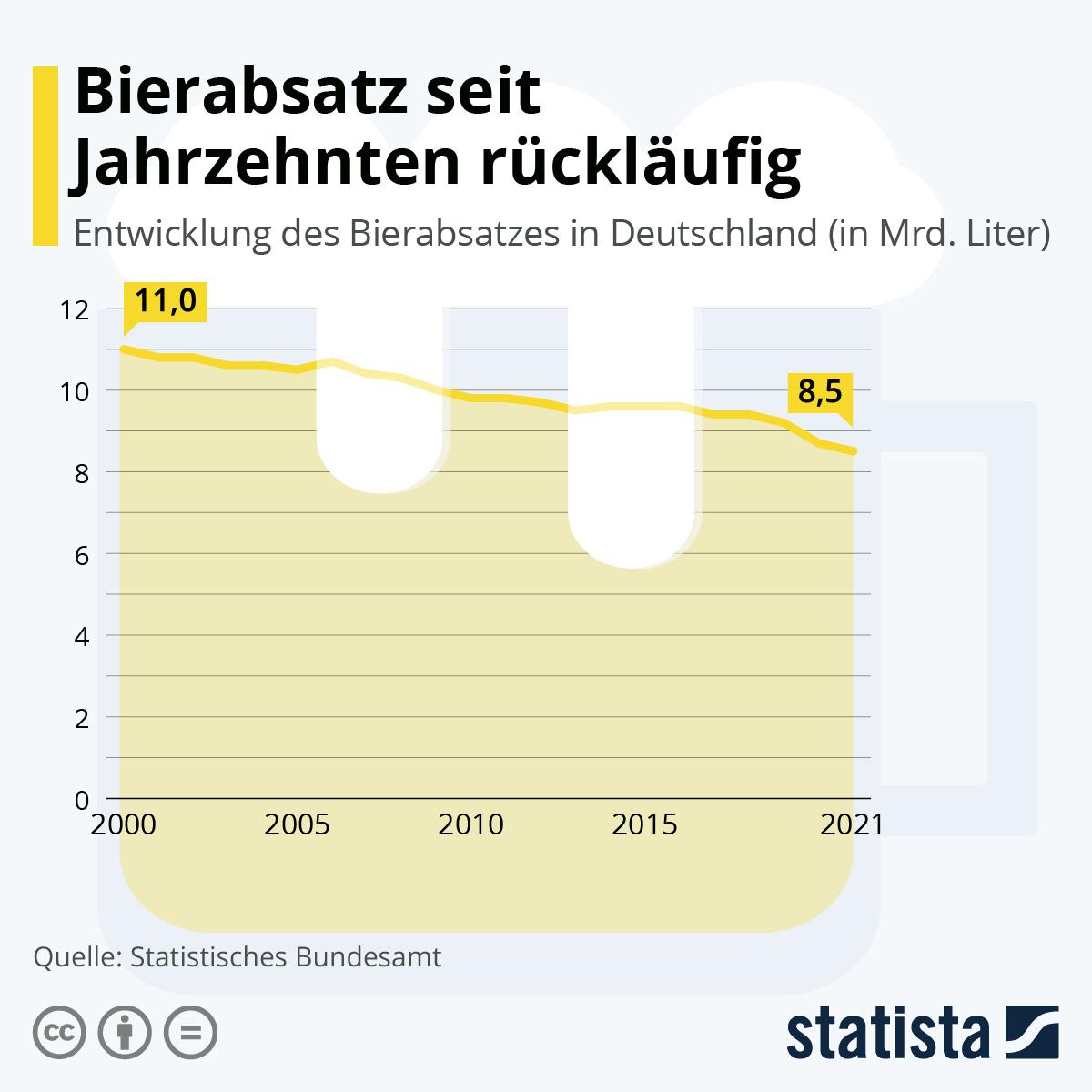Infografik: Bierabsatz 2017 rückläufig | Statista